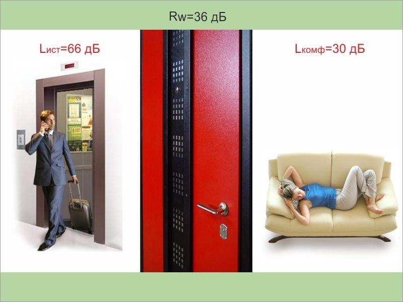 защита от шума входная дверь